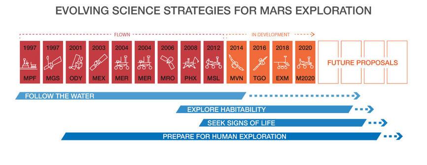 MarsExploration